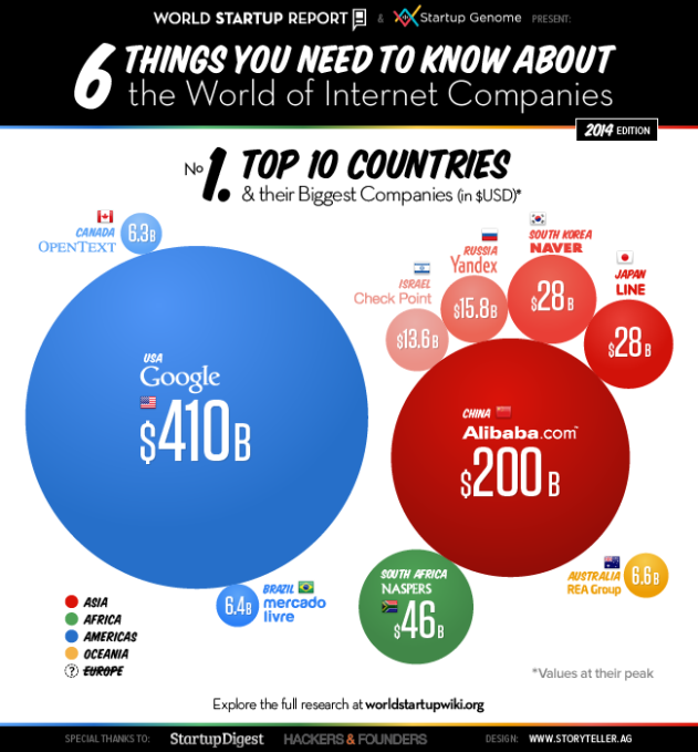 World Startup Report Infographic 1