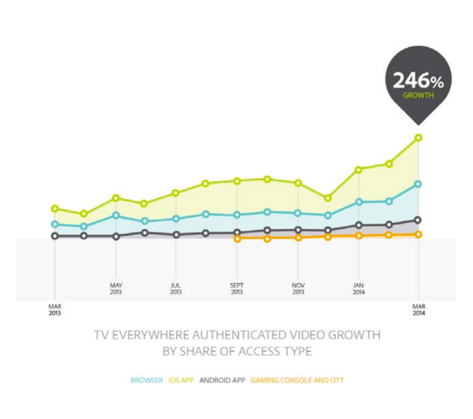 authenticated-video-growth