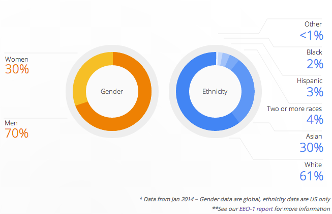 google-diversity