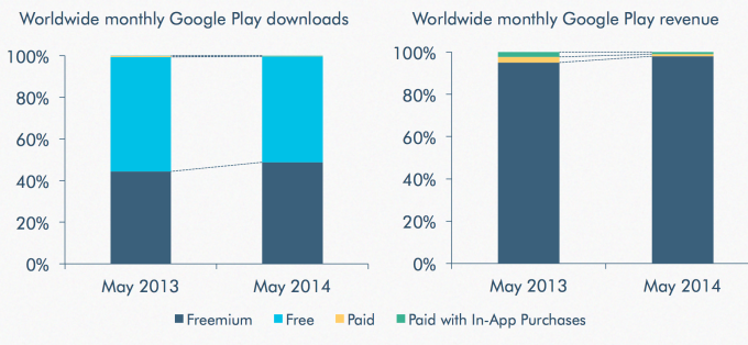 Google Play Quarterly App Revenue More Than Doubled Over