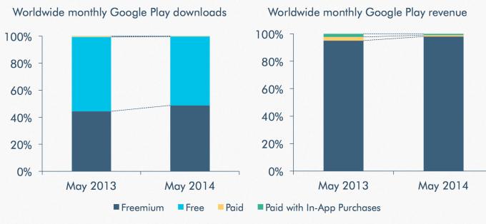 googleplay-freemium
