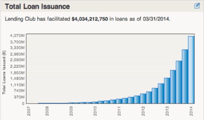 Lending Club Graf