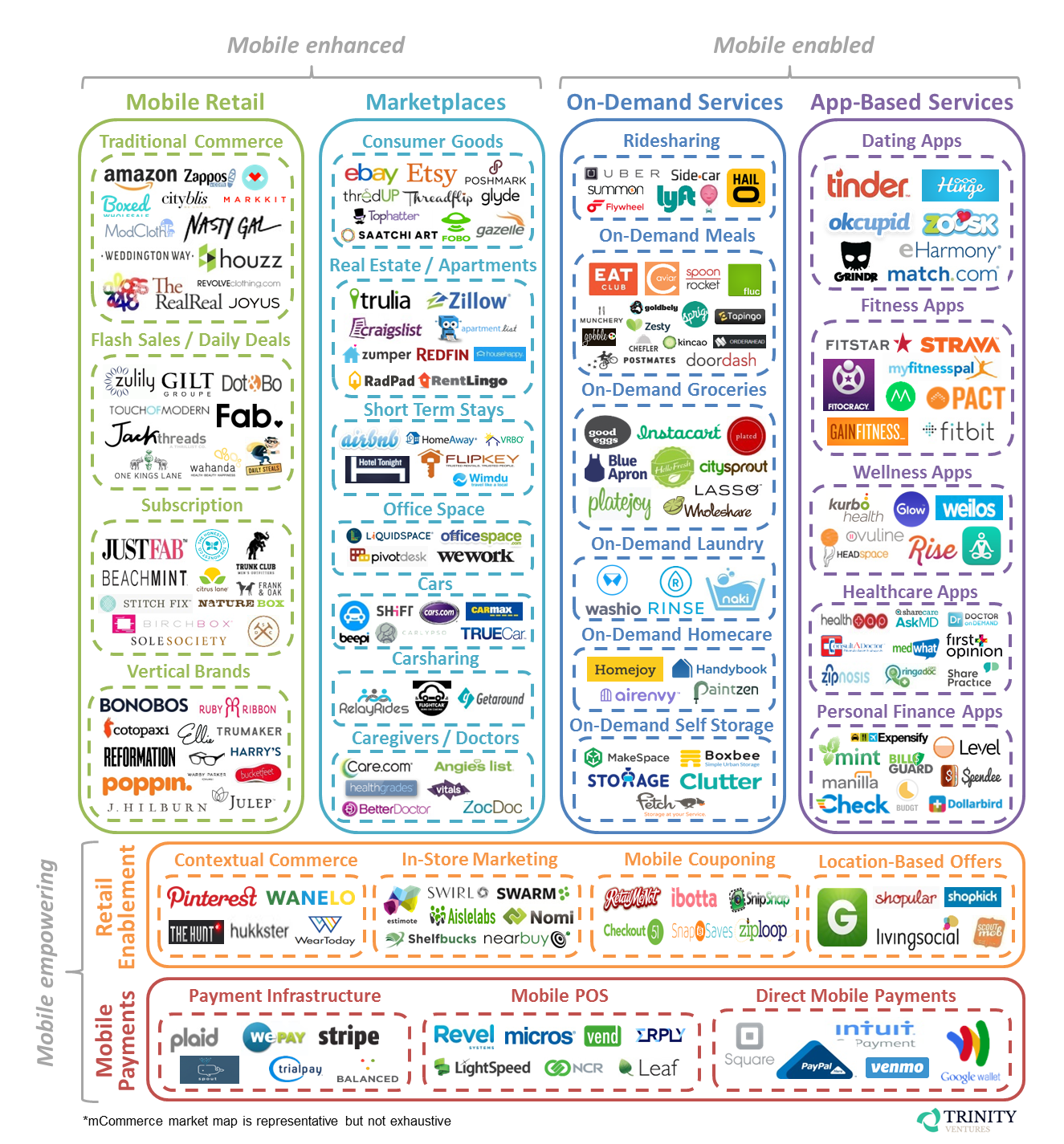 mCommerce Framework