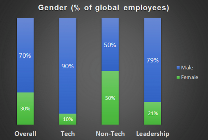 Gender breakdown twitter