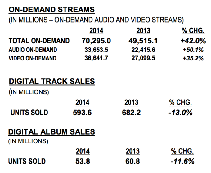 Music Sales And Streaming Numbers