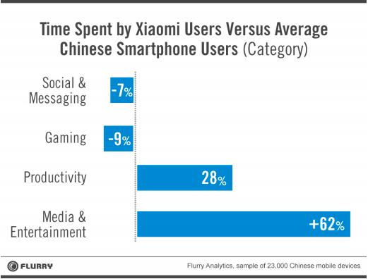 Xiaomi Flurry