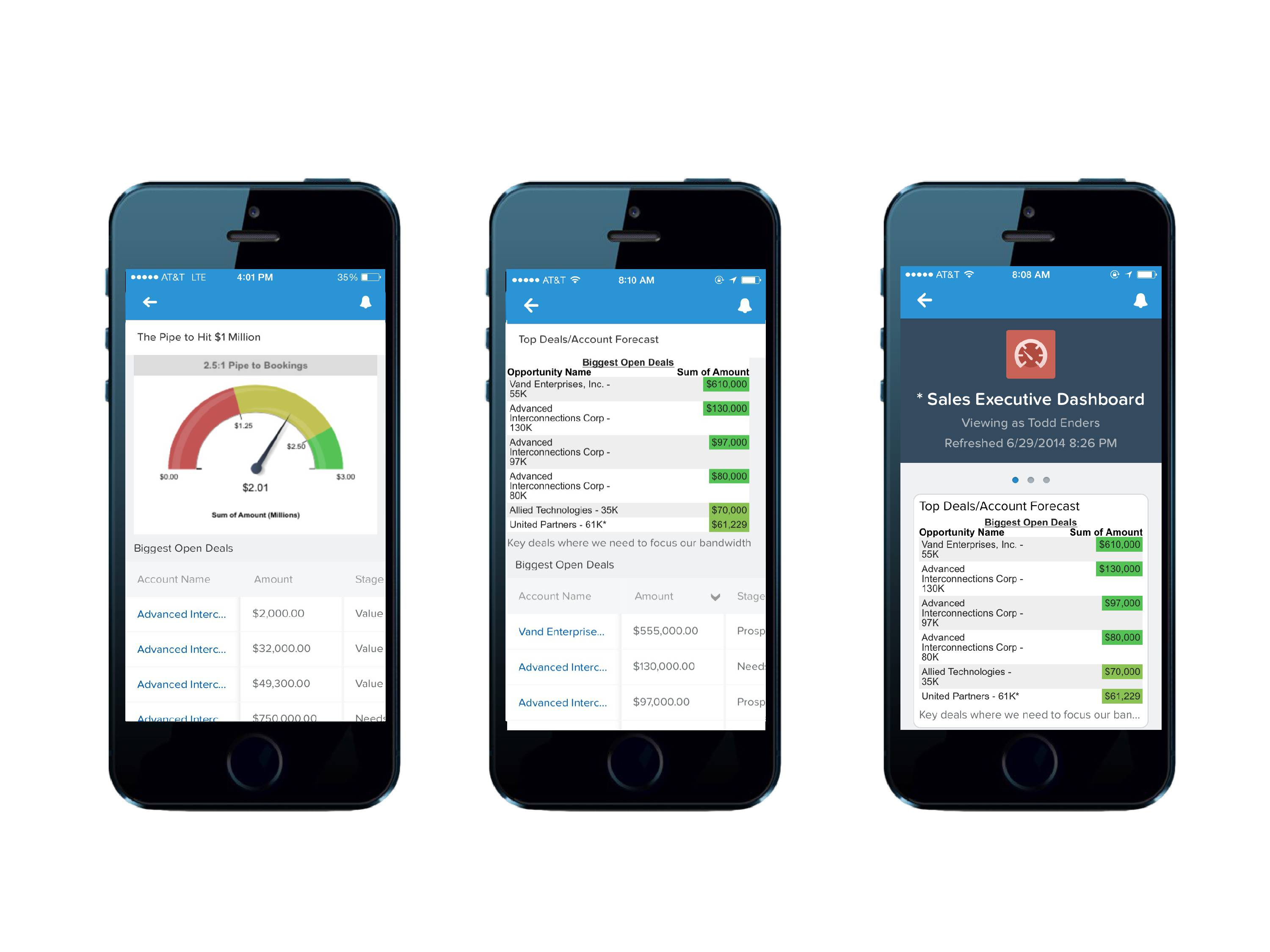 Salesforce Mobile Reports And Dashboards Provide In-depth