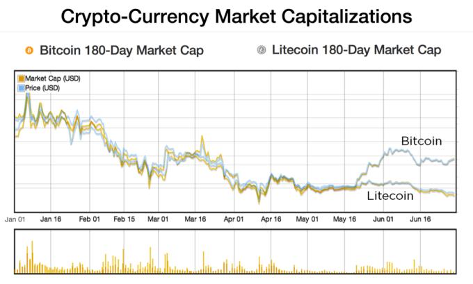 bitcoin-litecoin (2)