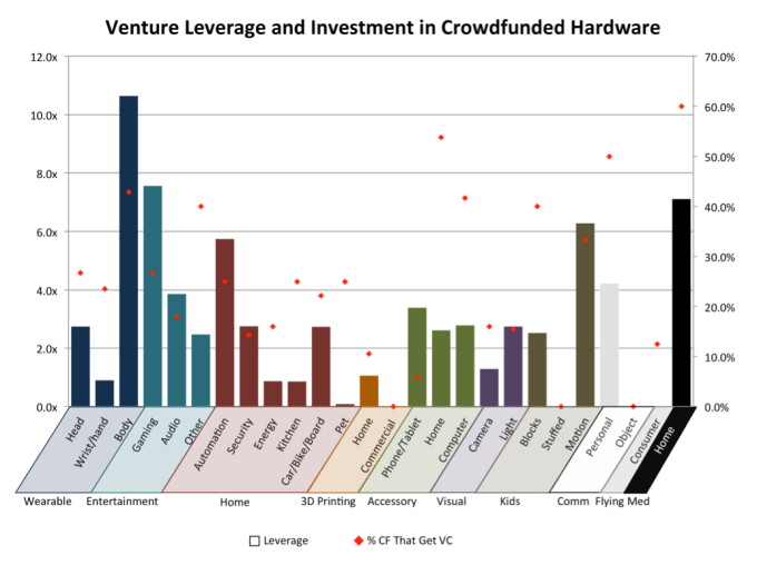 Hardware crowdfunding venture