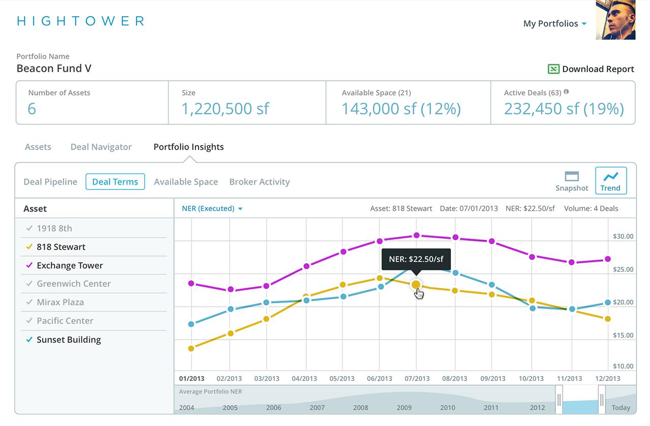 Hightower-graph
