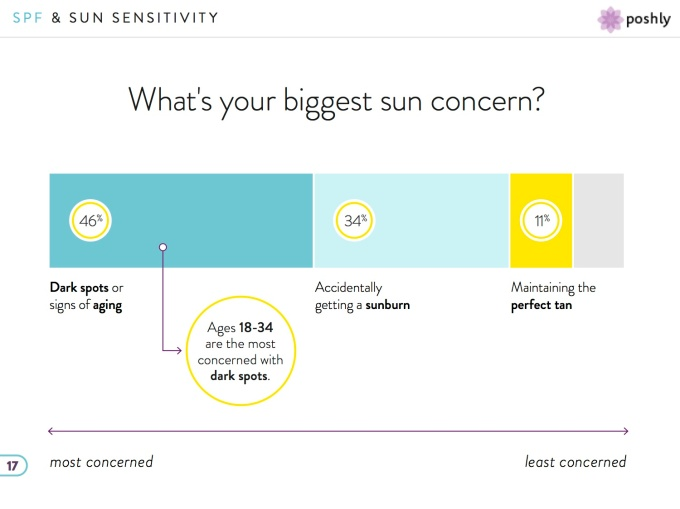 Poshly Insights report example slide - Suncare Report