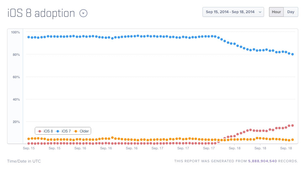 Mixpanel's real-time iOS 8 adoptions stats.