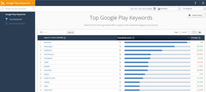 SimilarWeb Keyword analysis