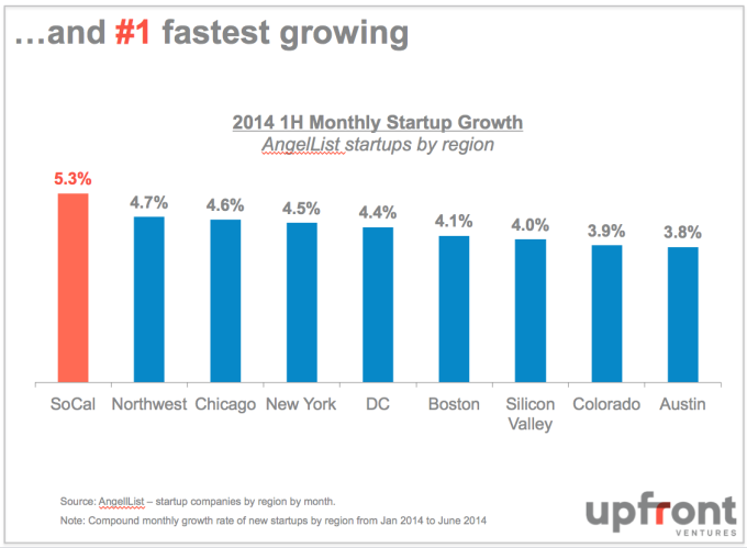 LA_Fastest_Growing_Tech_Market