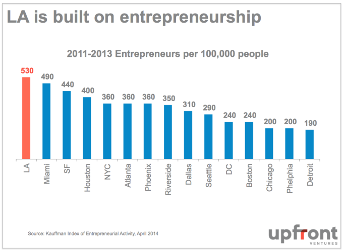 LA_Largest_Entrepreneurship
