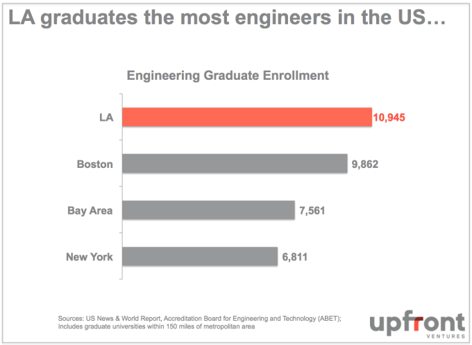 LA_Largest_Graduates_in_Engineering