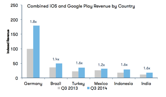 Brazil, Indonesia, Mexico, Turkey, India Powering Next Wave Of App