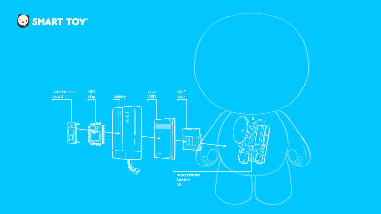 smarttoyexplodeddiagram