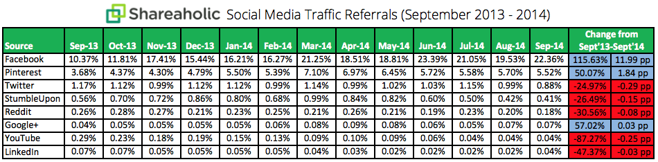 Social-Media-Traffic-Trends-Report-October-2014-chart