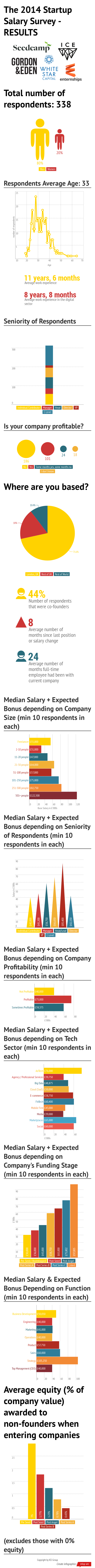 The_2014_Startup_Salary_Survey__RESULTS (1)