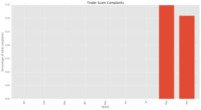 Tinder-Scam-4