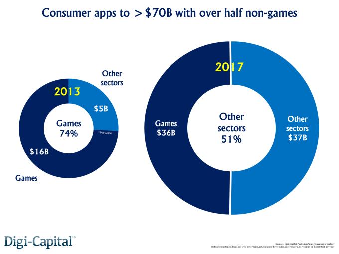 Consumer apps