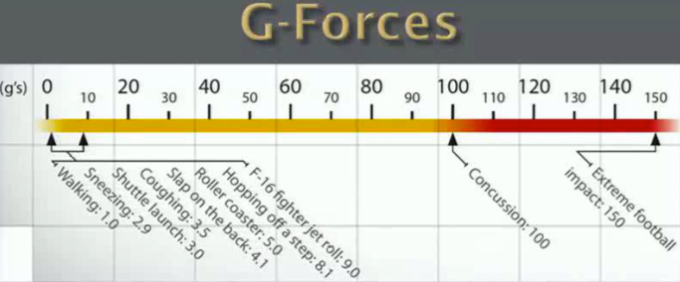Dr. Colello G-Forces graphic