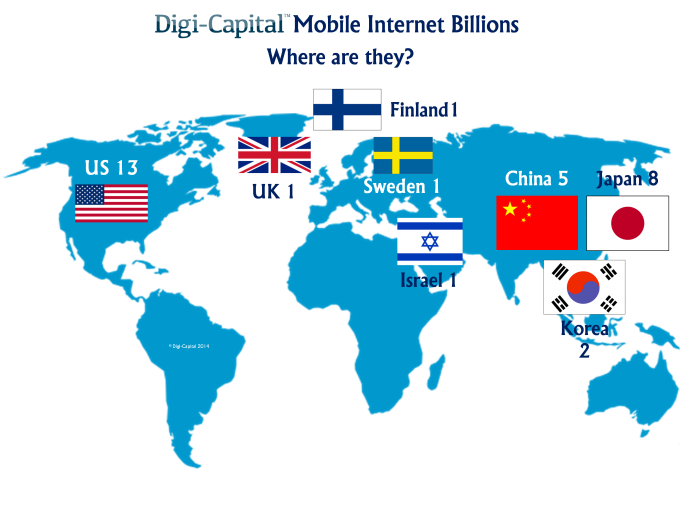Mobile internet billions - where are they