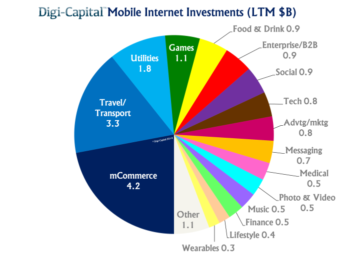 Mobile internet investment - 19.2B invested