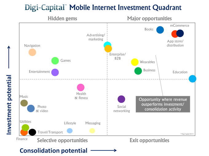 Mobile Internet Investment Quadrant