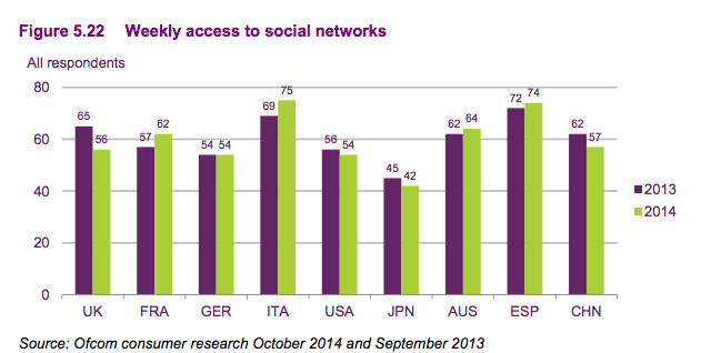 Ofcom social media graph