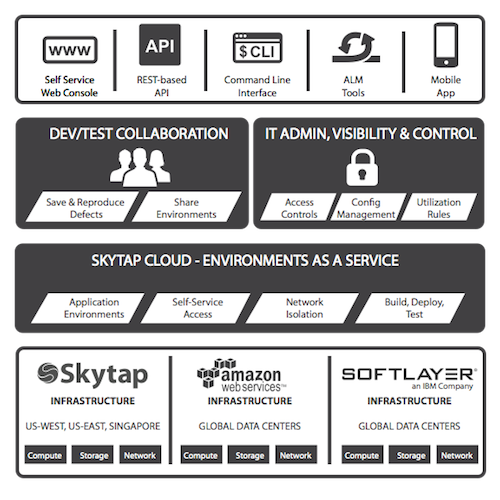 Skytap_Cloud_Stack_Grey_9.14