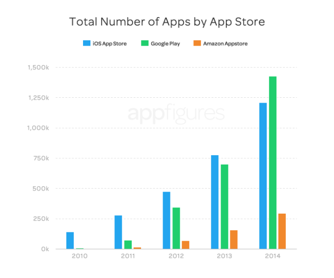 Report: Google Play's App Store And Developer Community Grew
