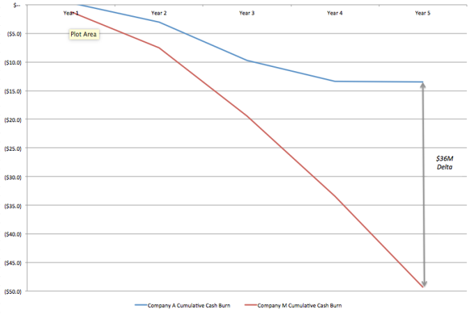 Comparison of Cumulative Cash Burn: Drastically Different