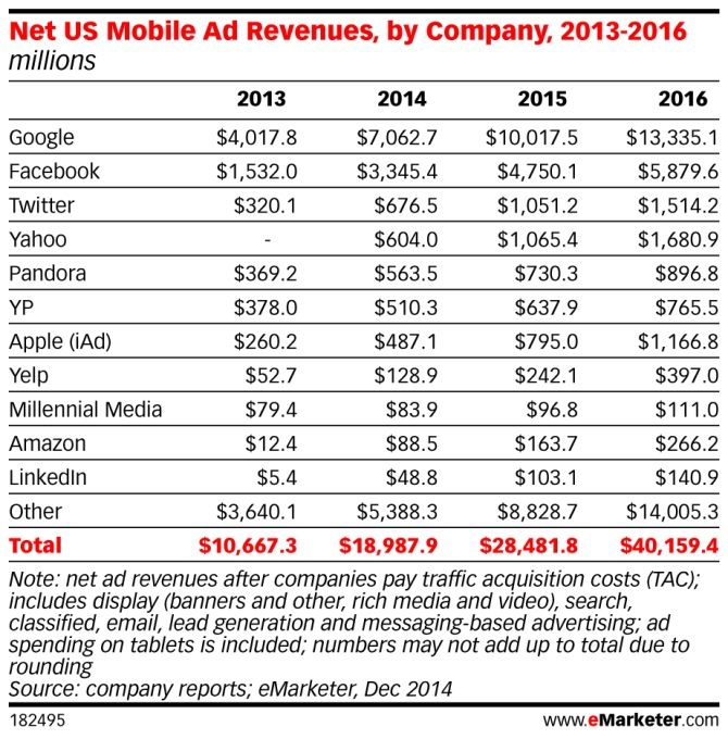 eMarketer_Net_US_Mobile_Ad_Revenues_by_Company_2013-2016_182495