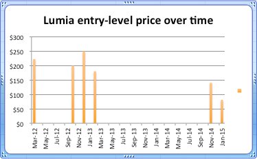 Lumia entry level price
