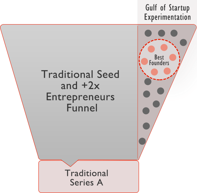 645Ventures_Funnel_large