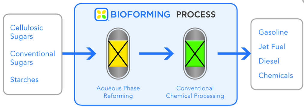 "Virent Energy Systems' ""BioForming"" Technology Diagram (www.virent.com)"