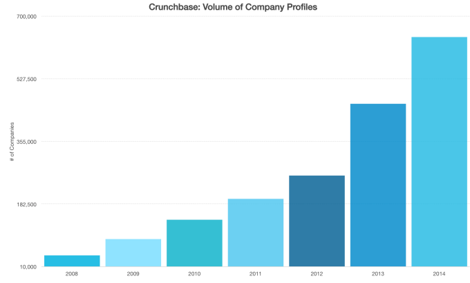Crunchbase Data Volume
