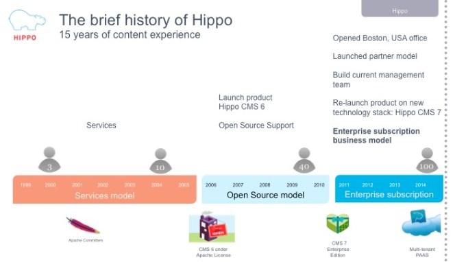 history-hippo-cms