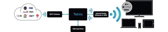 how_tablo_works