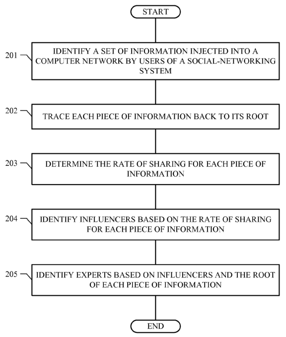 influencer Marketing patent