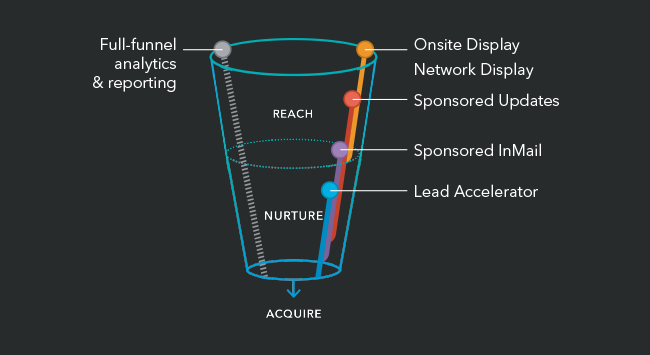 LinkedIn Marketing Solutions funnel