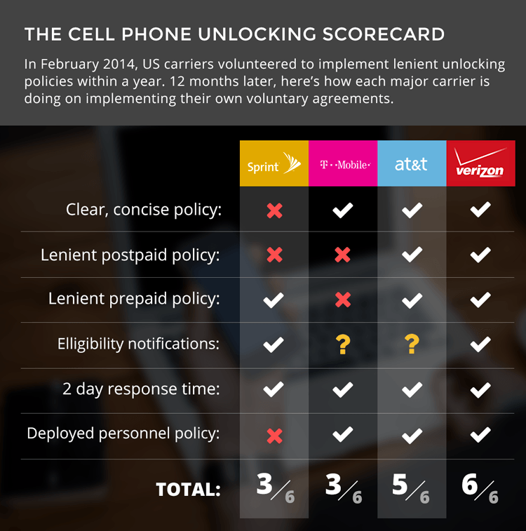 repeaterstore-com-unlocking-scorecard
