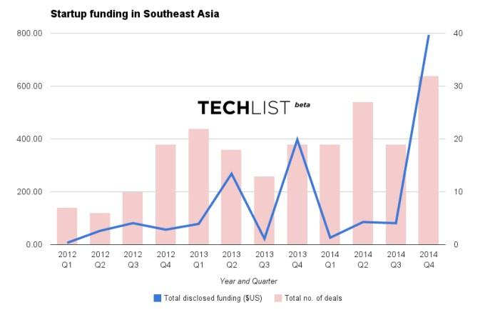 tech in asia data