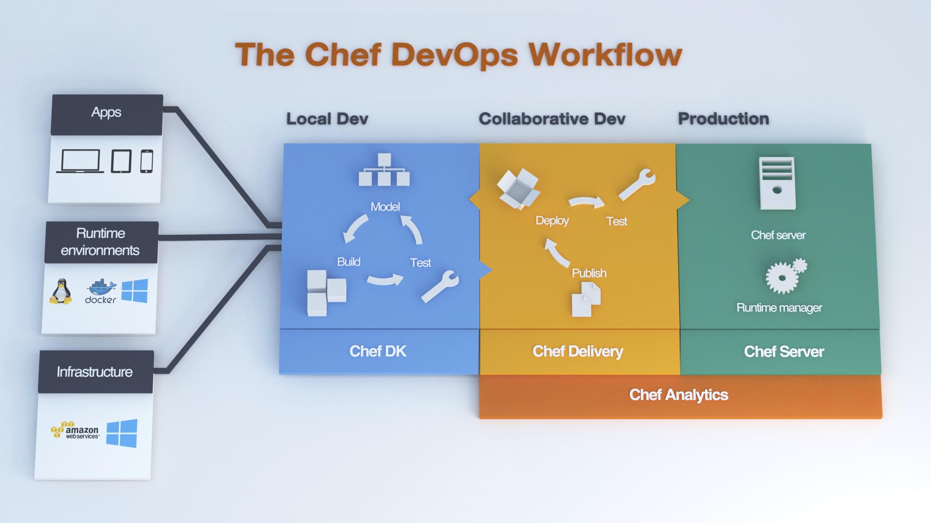 Chef DevOps Workflow (1)