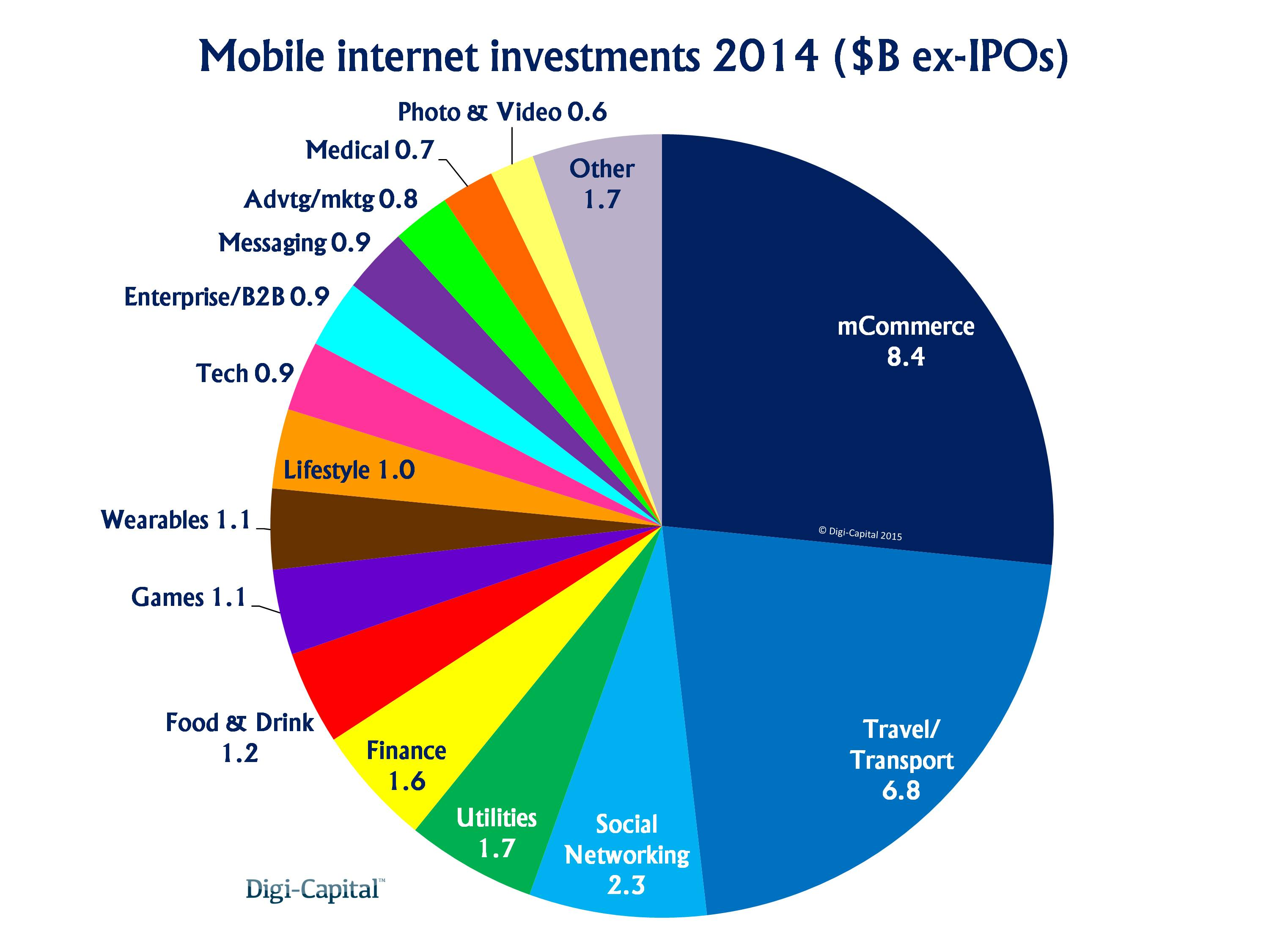 Mobile internet investments