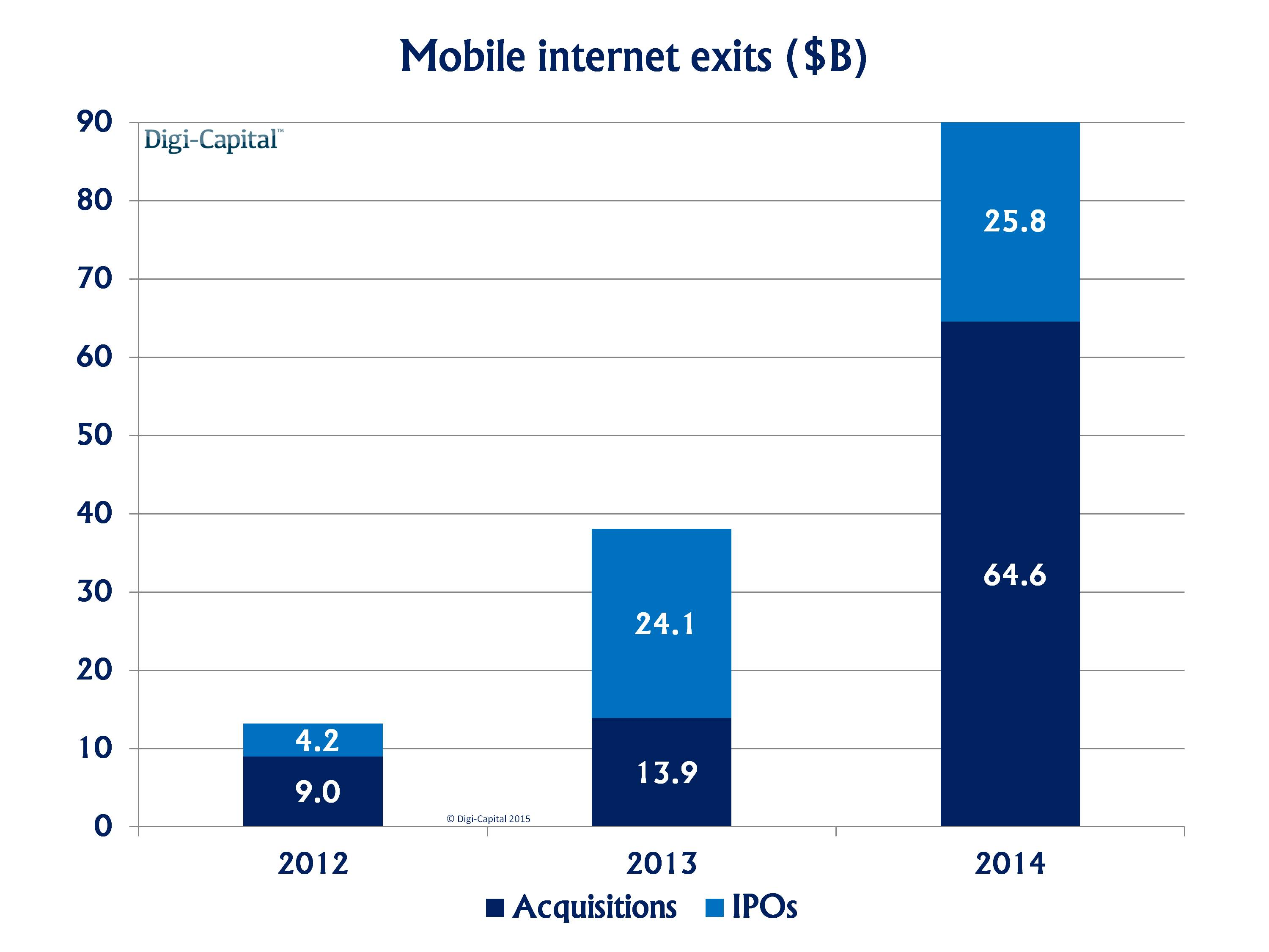 Mobile internet M+A-IPO