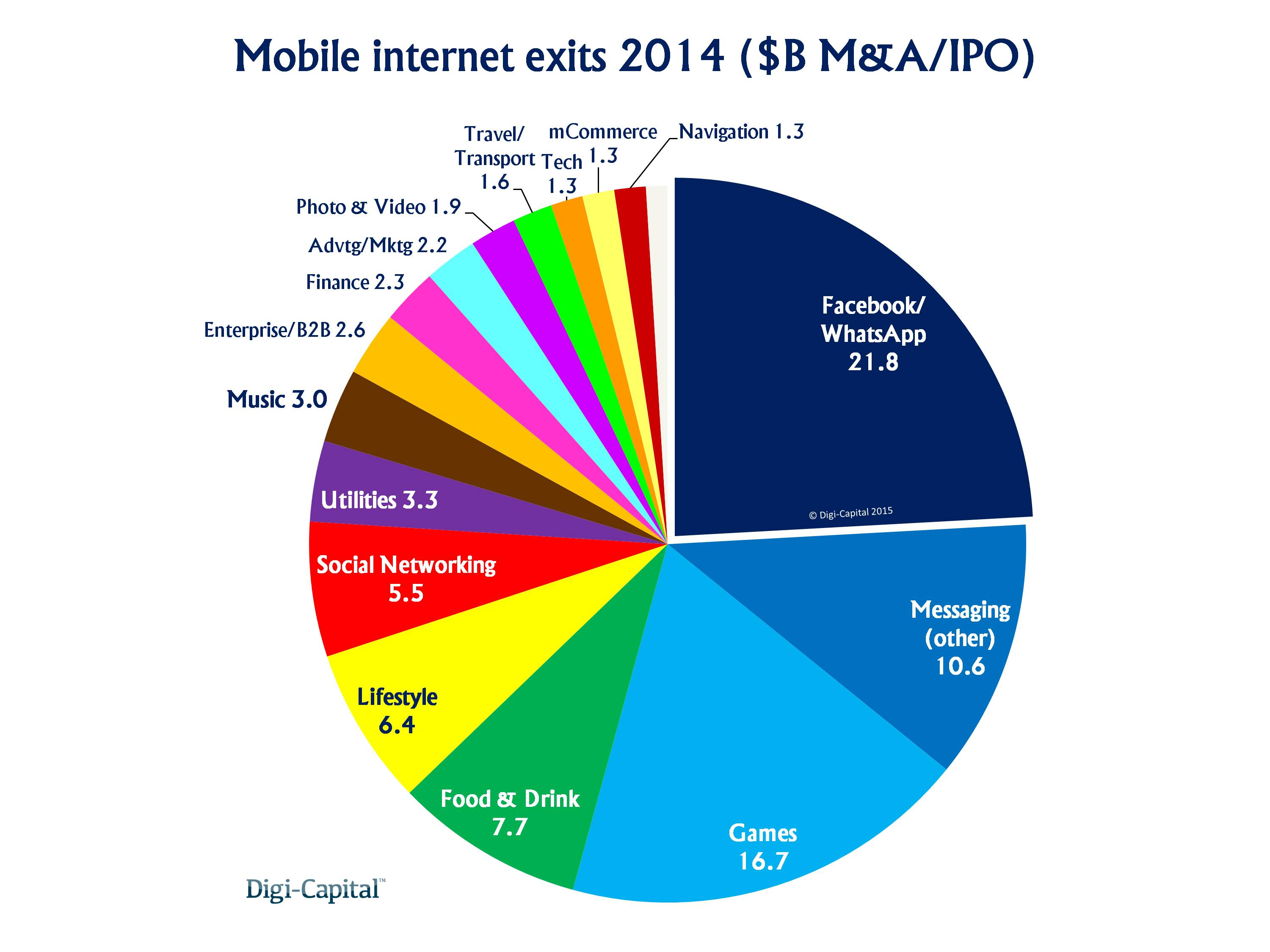 Mobile internet sector exits