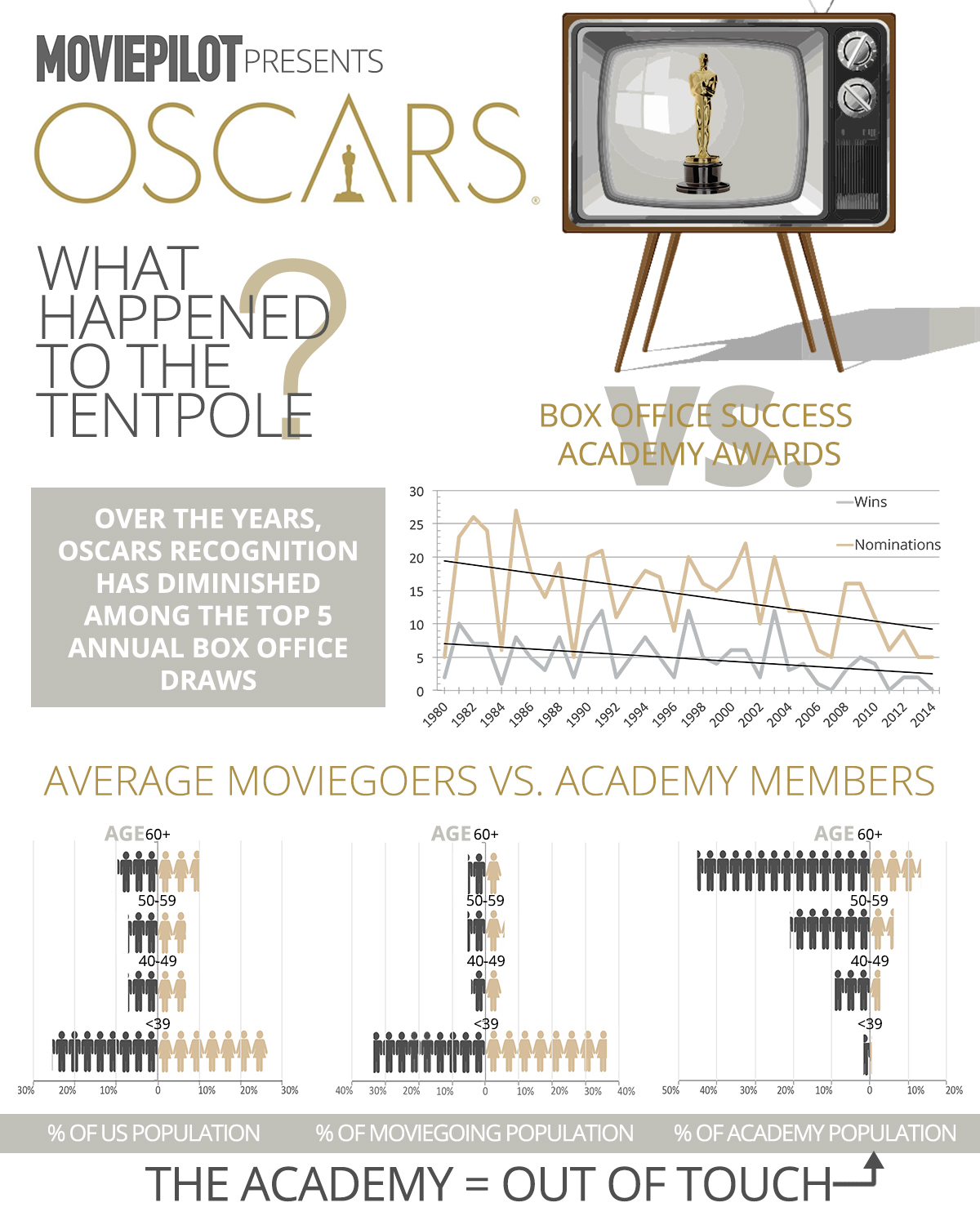 OSCARS INFOGRAPHIC-NEW[2]
